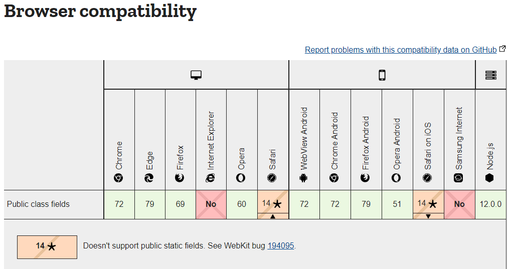 Browser compatibility table from MDN documentation